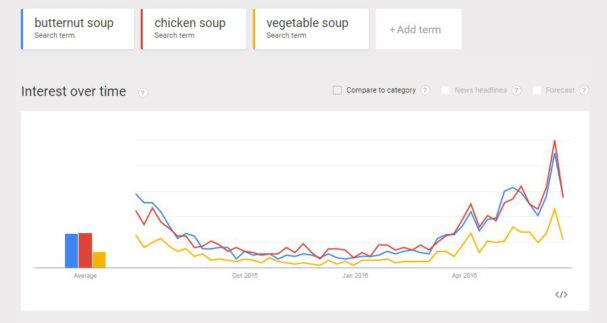 google trends soup SA